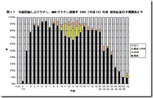 麻疹接種率02