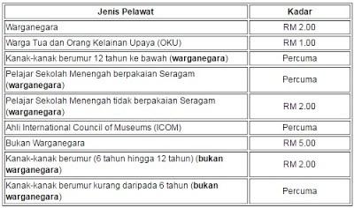 Yuran masuk Muzium Negara
