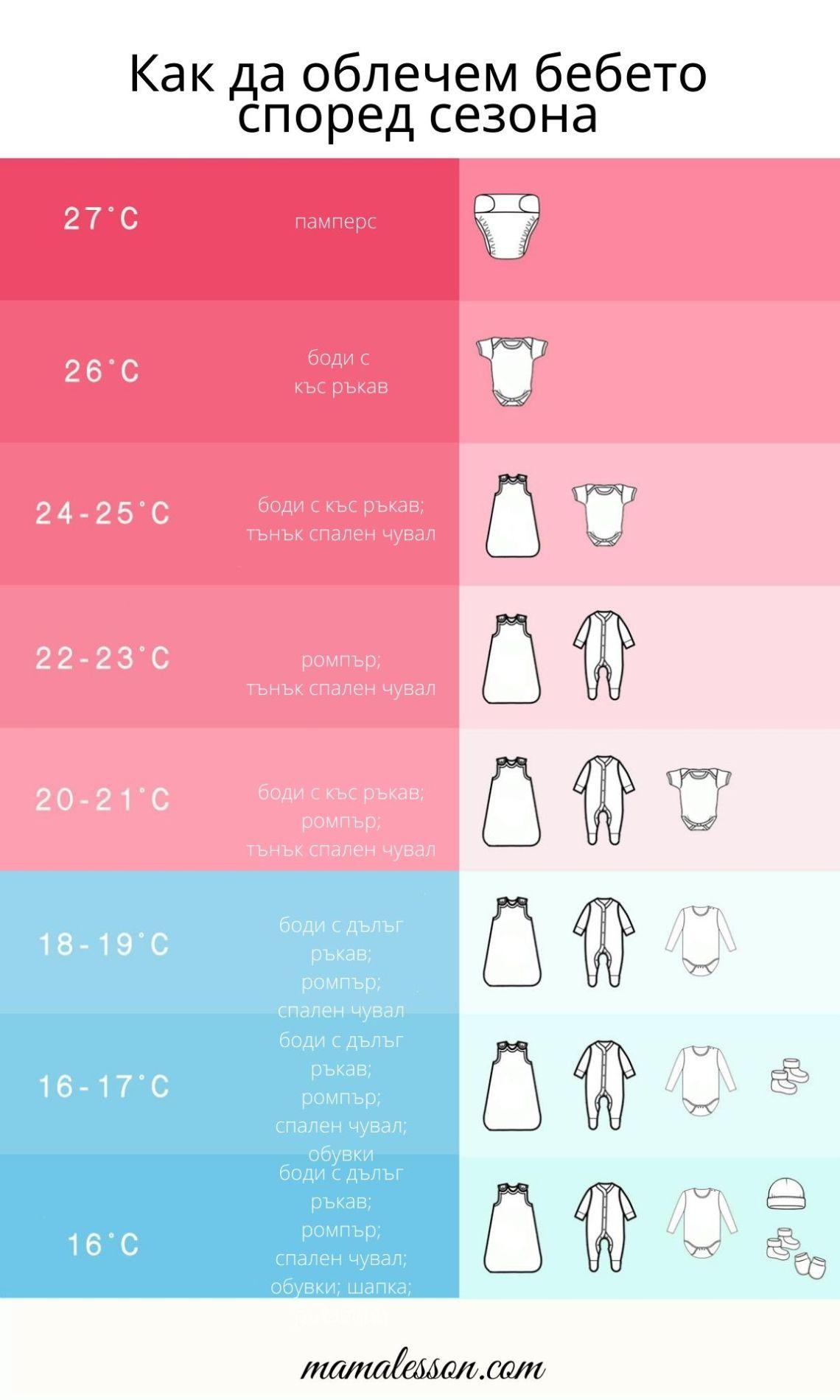 как да облечем бебето, облекло на бебето според сезона