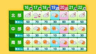 「北部」「中部」「南部」天気予報