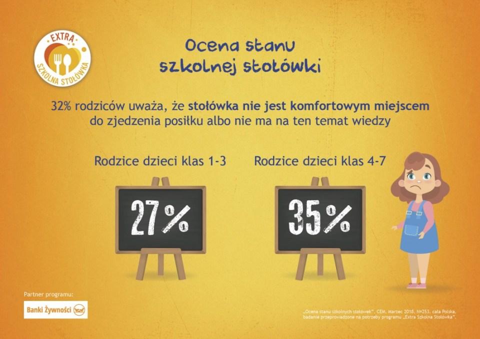 szkolna stołówka, ocena szkolnych stołówek, raport