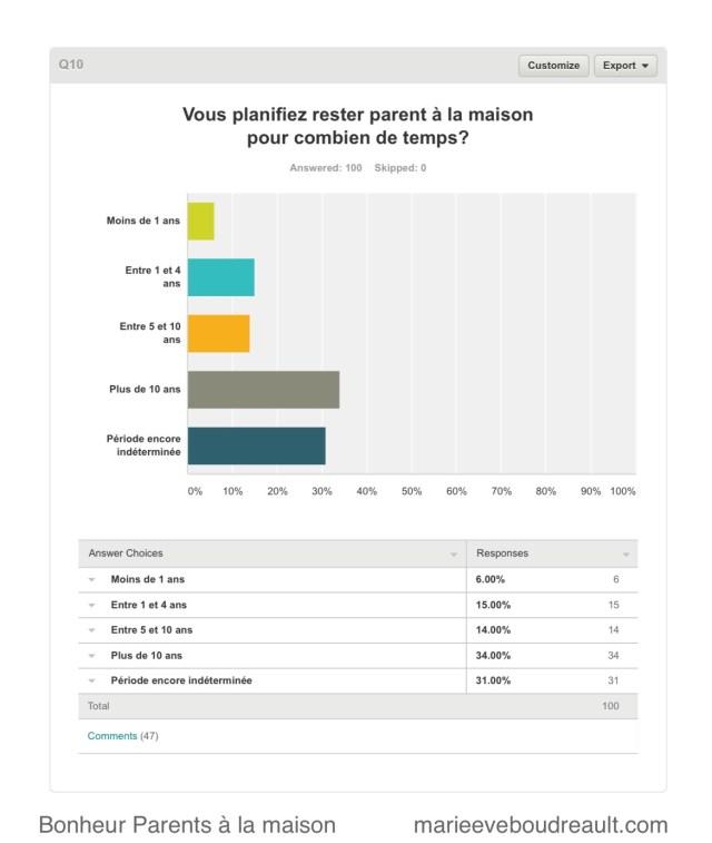 planifier rester à la maison sondage parents à la maison bonheur heureux blog mamans zen niveau choix parent au foyer ressource