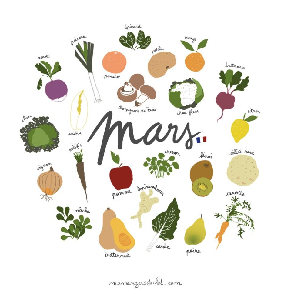 calendrier des fruits et légumes de saison mars printemps
