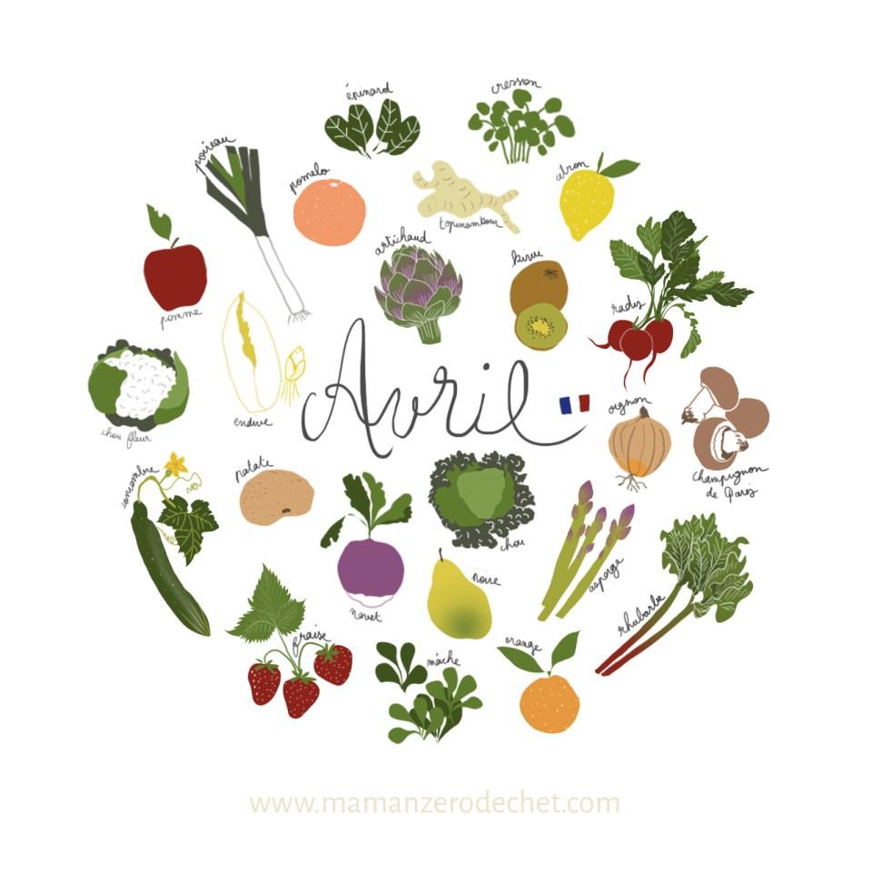 fruit et légume de saison avril