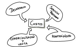 costes de producto en Scrum