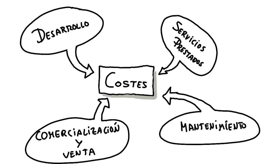 costes de producto en Scrum como una de las métricas ágiles