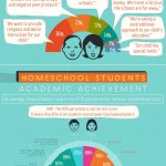Brief History about Homeschooling