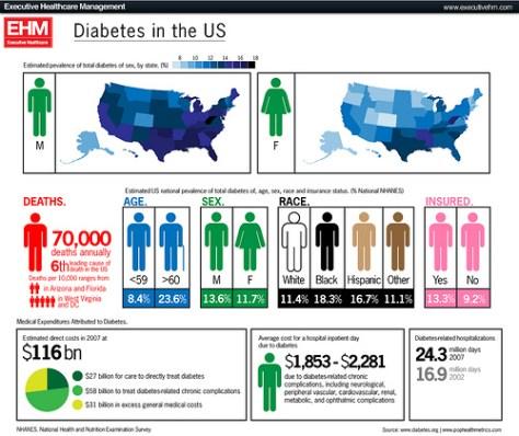 Diabetes in US