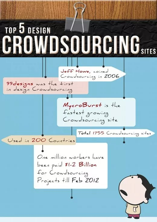 Lovely First Infographic On Top 5 Design Crowdsourcing Sites
