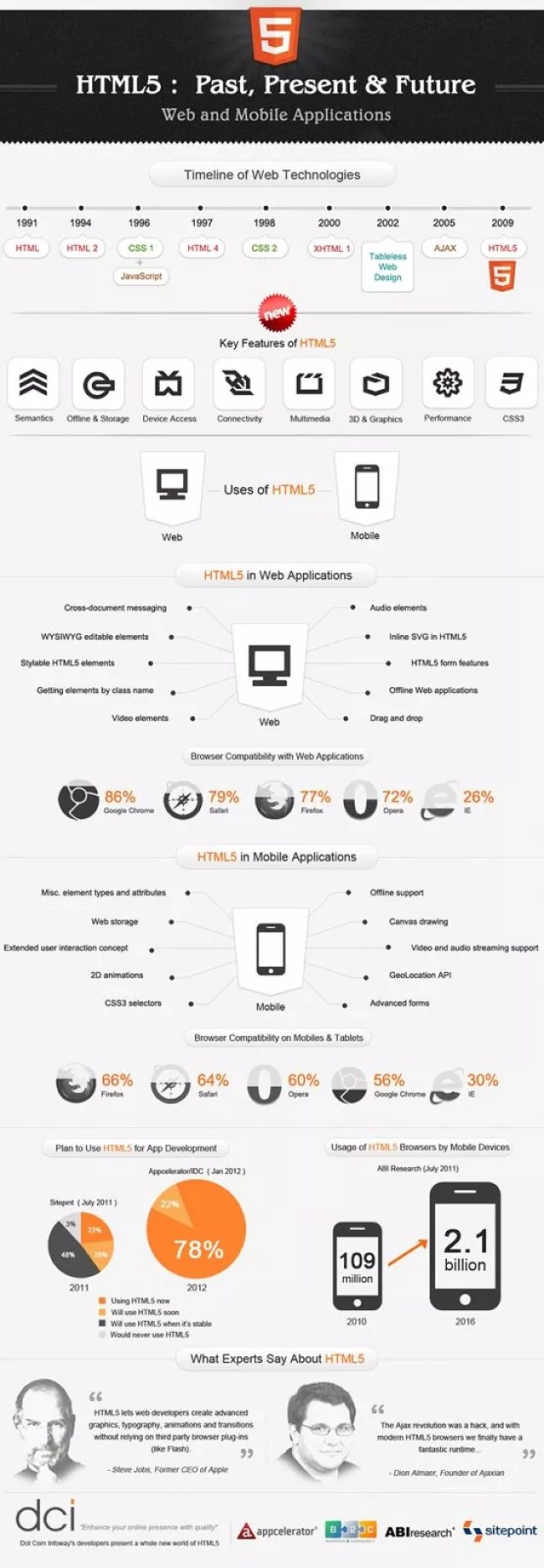 html5 infographics1 - Infographic: HTML5 Past, Present & Future