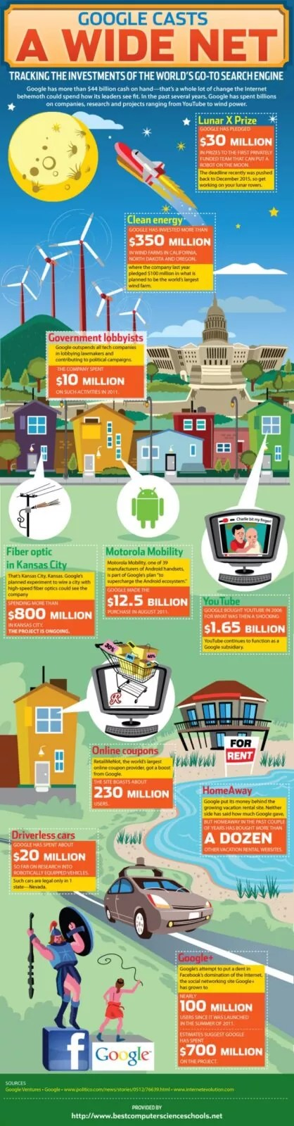 google casts wide net e1345620453891 - Google's Reach is Growing Wider [Infographic]