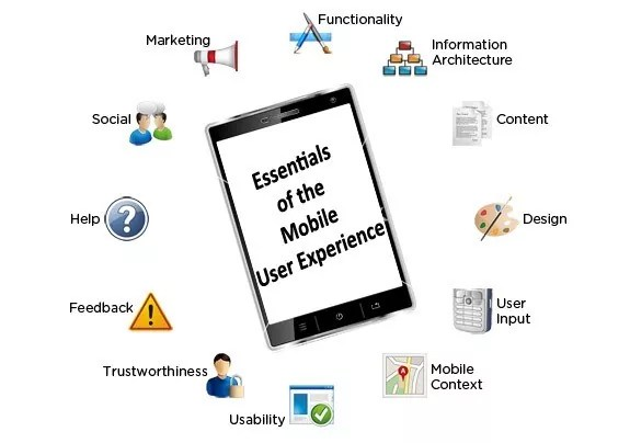 mobile user experience - The Essentials of the Mobile User Experience