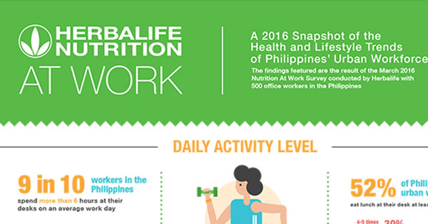 Herbalife Reveals the Scary Health Trend of Urban Workforce