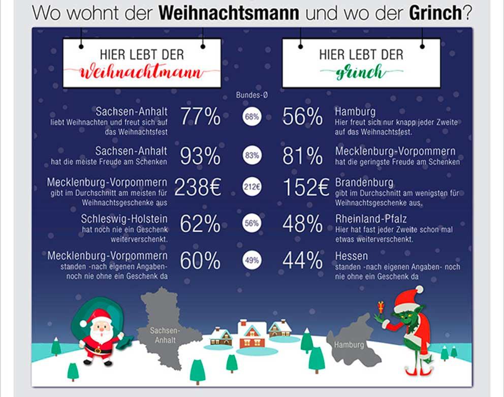 weihnachtsmythen-infographic_so_schenkt_dl_f01_t01