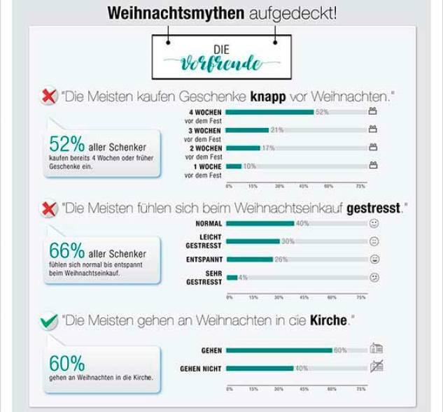 weihnachtsmythen-infographic_so_schenkt_dl_f01_t03
