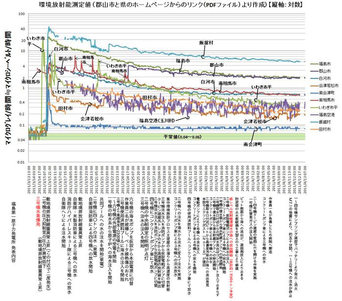 環境放射能測定値_4月12日午前9時