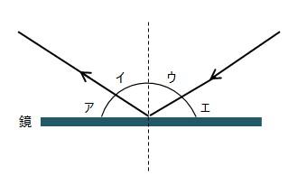 光の反射・屈折に関する問題