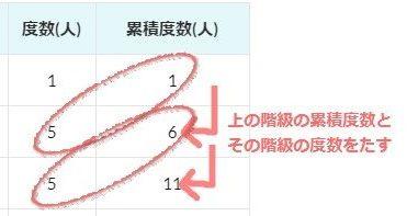 中1数学 累積度数と累積相対度数まとめと問題