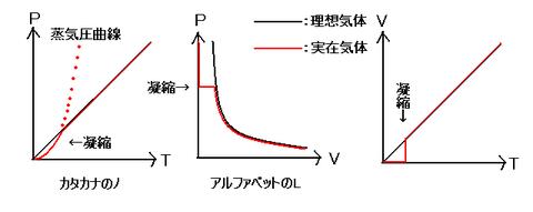 状態変化と圧力・体積