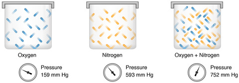 混合気体と圧力