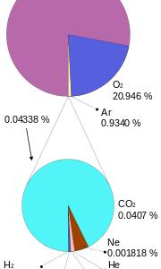 希ガスの性質-He、Ne、Ar、Kr、Xe、Rn-