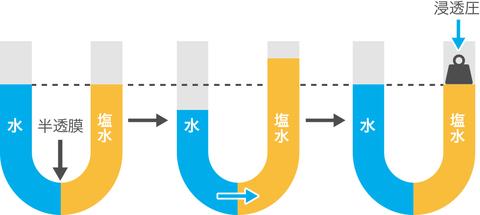 希薄溶液の現象(浸透圧、電解質溶液)