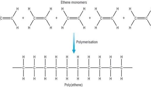 合成高分子化合物の種類と性質