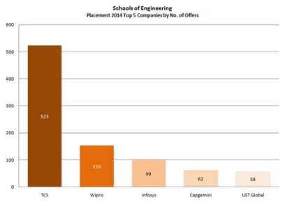 Image result for kiit,bhubaneswar,placement statistics