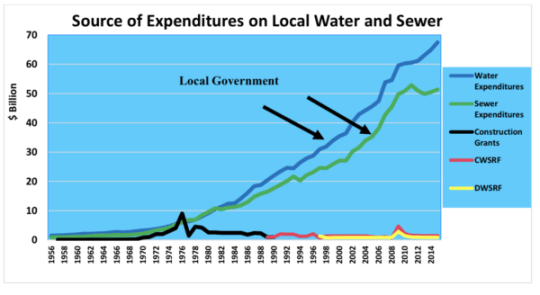 water investment