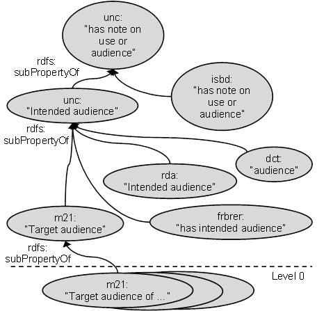 RDF graph of Target/intended audience ontology
