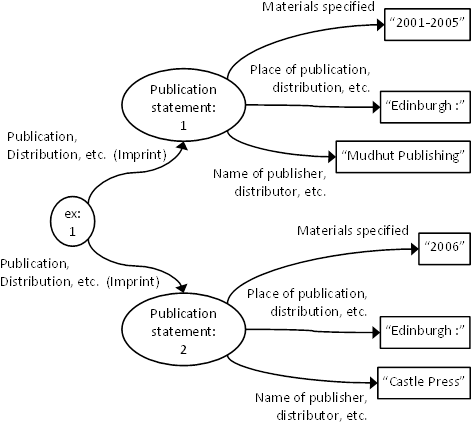RDF graph of MARC21 Publication statement data
