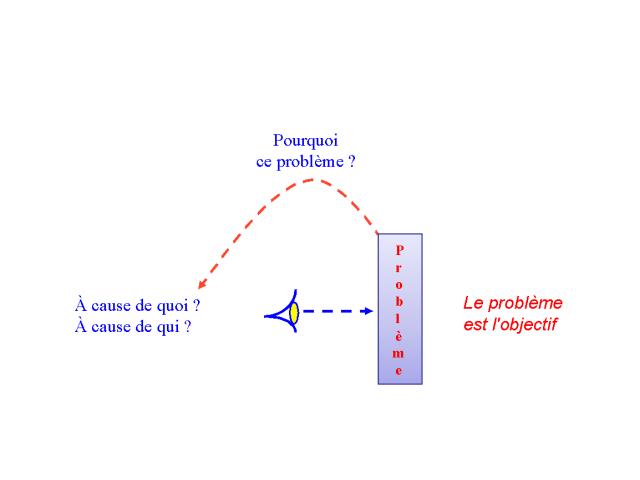 Shéma 1