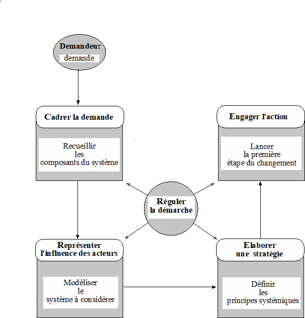 Figure 2 Conduite du changement.jpg