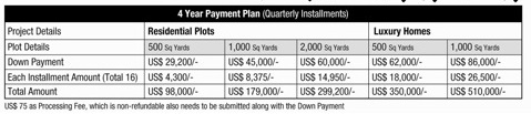 Bahria-Golf-City-Overseas-Block-Karachi-Payment-Plan-Prices
