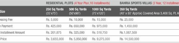 Bahria Sports City Karachi Prices