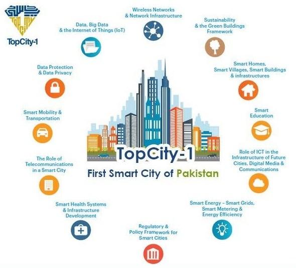 Top City-1 Smart City Concept