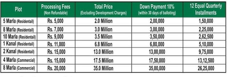 DHA Multan Plot Prices