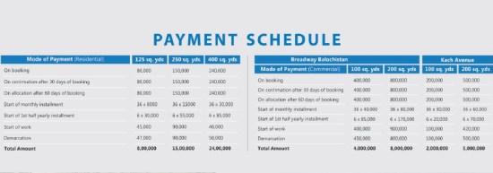 coast way residency payment schedule