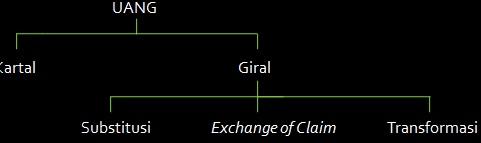 pola dasar manajemen bank dalam penciptaan uang