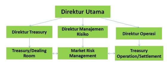 struktur organisasi treasury