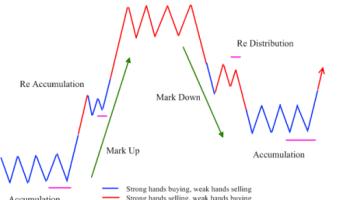 Tahap-tahap Fase Pergerakan Harga Pasar