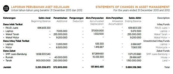 contoh laporan keuangan yayasan pendidikan islam