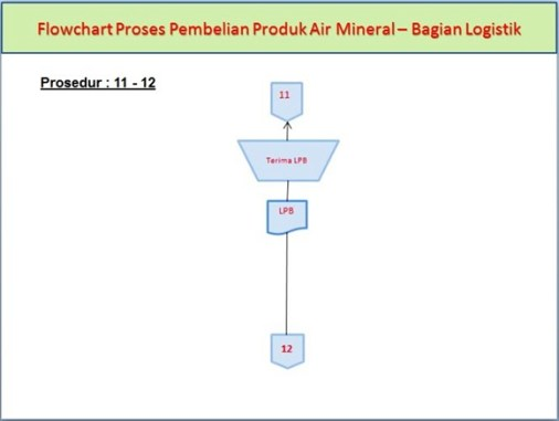 Flowchart Proses Pembelian Produk Air Mineral di Bagian Logistik pada prosedur ke-11 dan ke-12