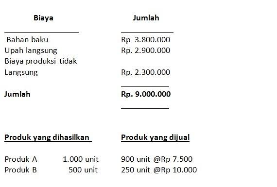 contoh perhitungan hpp dengan nilai penjualan relatif
