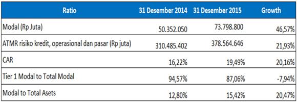 Capital BNI tahun 2014-2015