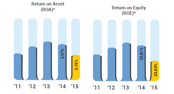 ROA, ROE Bank Mandiri tahun 2014-2015