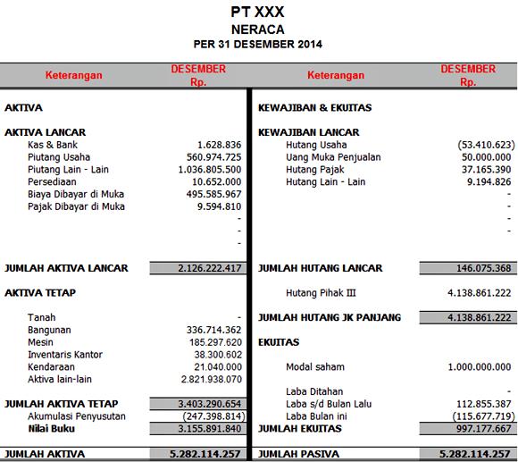 jenis jenis laporan keuangan dan contohnya