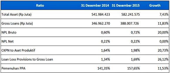 Aset BCA tahun 2014-2015