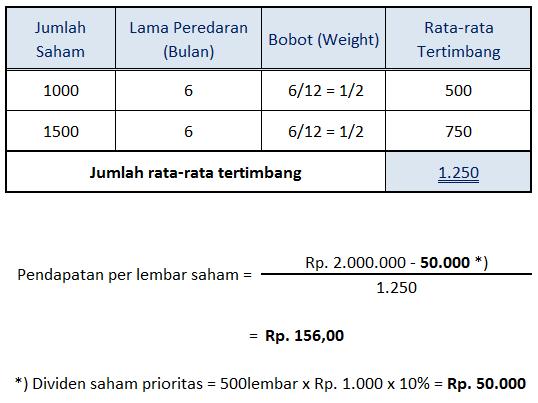 contoh perhitungan Earnings Per Share (EPS)