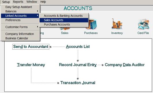 siklus akuntansi - sales linked accounts
